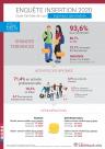 Enquête insertion 2020 - que font nos jeunes diplômés ?